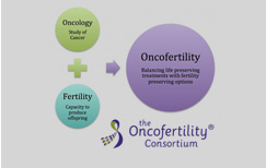 Fertility Preservation in Chennai